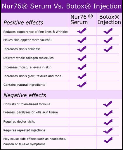 Nur76 Anti Ageing vs Botox